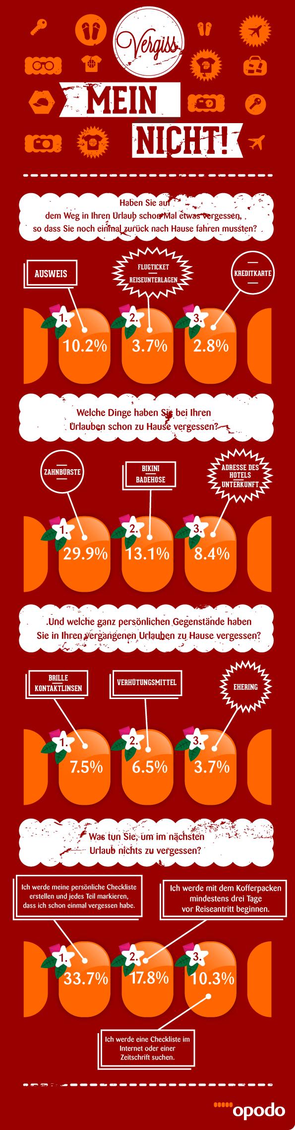 Opodo Infografik Kofferpacken