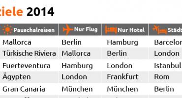 Topziele 2014: Die Deutschen mögen es klassisch