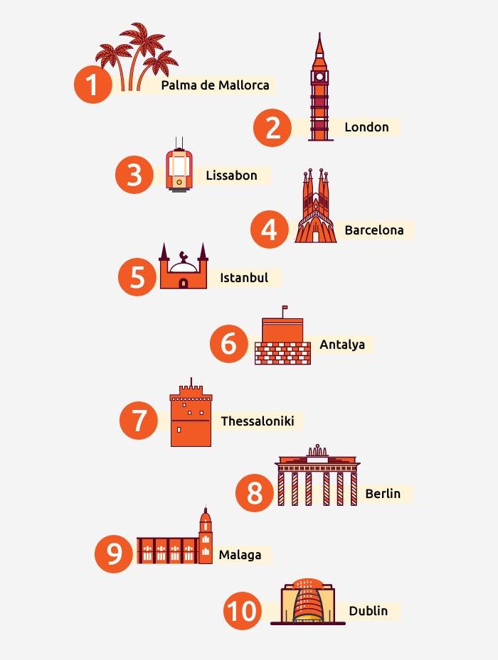 Die beliebtesten Reiseziele im Sommer